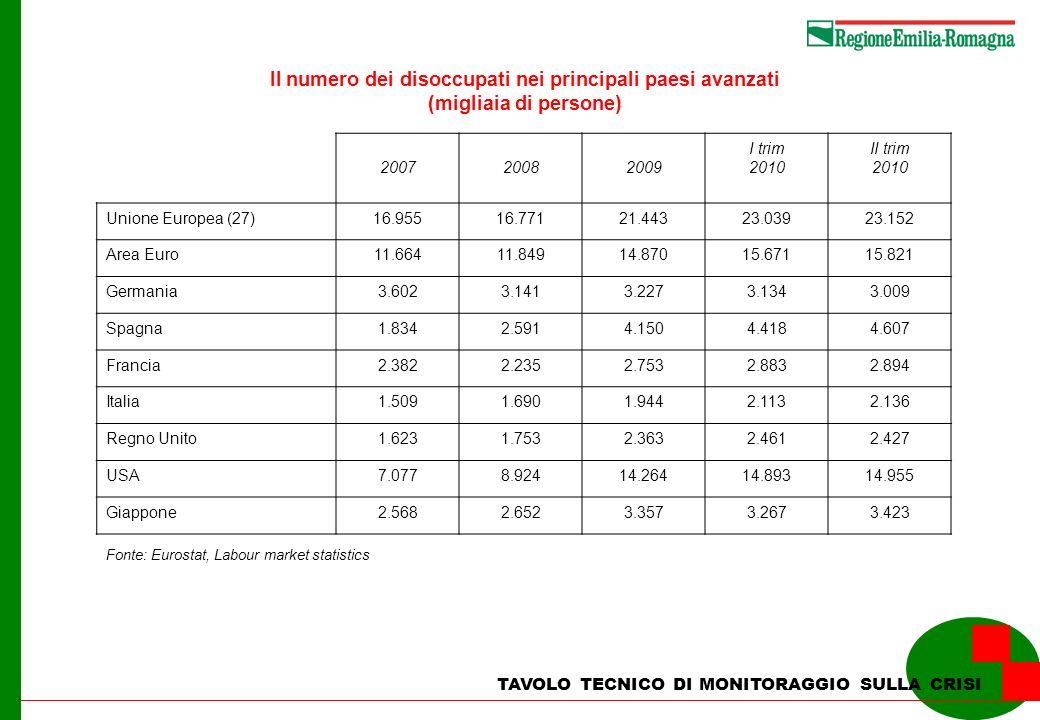 TAVOLO TECNICO DI MONITORAGGIO SULLA CRISI Il numero dei disoccupati nei principali paesi avanzati (migliaia di persone) 200720082009 I trim 2010 II t