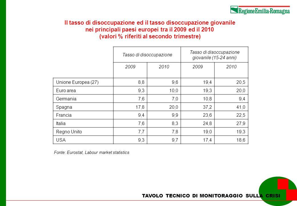 TAVOLO TECNICO DI MONITORAGGIO SULLA CRISI Il tasso di disoccupazione ed il tasso disoccupazione giovanile nei principali paesi europei tra il 2009 ed
