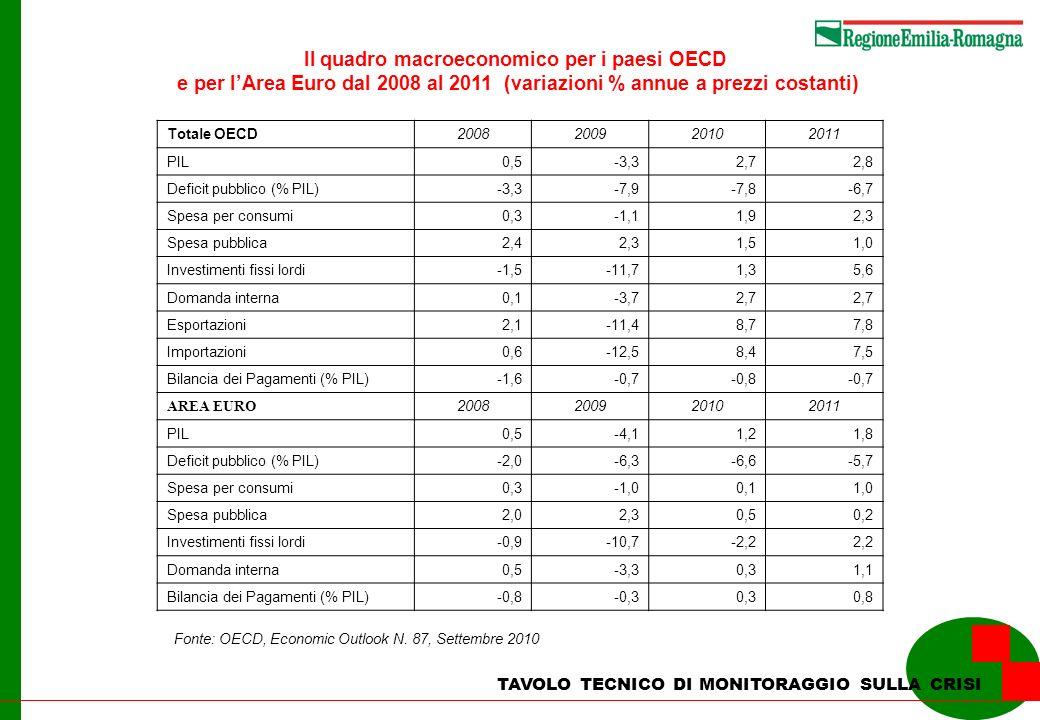 TAVOLO TECNICO DI MONITORAGGIO SULLA CRISI Occupati in Emilia-Romagna nel II trimestre 2010 e variazioni rispetto al 2009 Valori in migliaia Valori assoluti 2010 Variazioni assolute rispetto al 2009 Agricoltura Dipendenti277 Indipendenti56-8 Totale830 Industria Dipendenti529-6 Indipendenti122-15 Totale651-21 di cui: in senso stretto Dipendenti4690 Indipendenti63-9 Totale532-9 Servizi Dipendenti89220 Indipendenti324-32 Totale1.215-12 Totale Dipendenti1.44821 Indipendenti501-54 Totale1.949-33 Fonte: ISTAT Rilevazione continua forze di lavoro