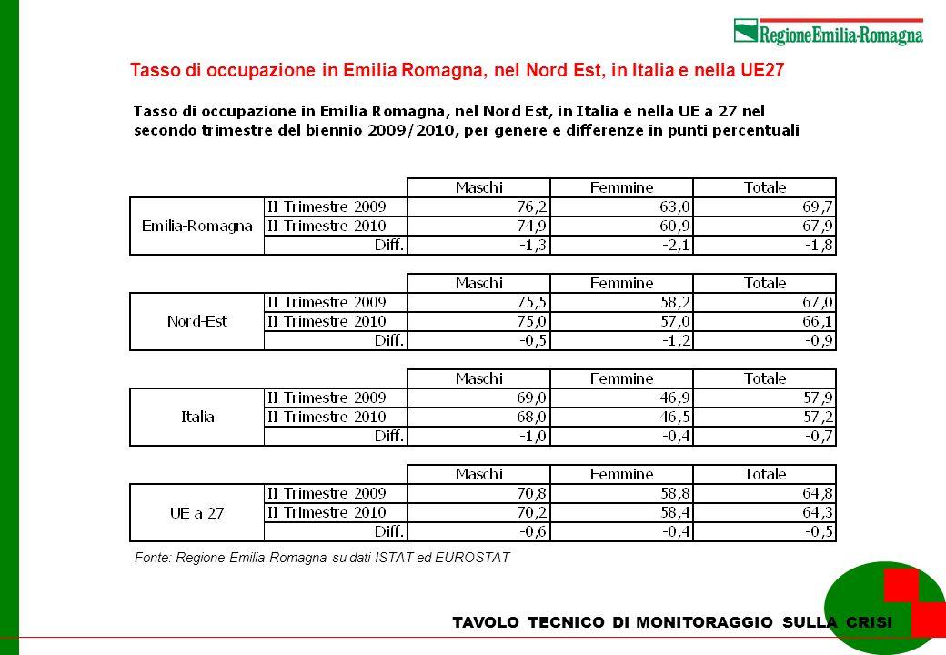 TAVOLO TECNICO DI MONITORAGGIO SULLA CRISI Tasso di occupazione in Emilia Romagna, nel Nord Est, in Italia e nella UE27 Fonte: Regione Emilia-Romagna