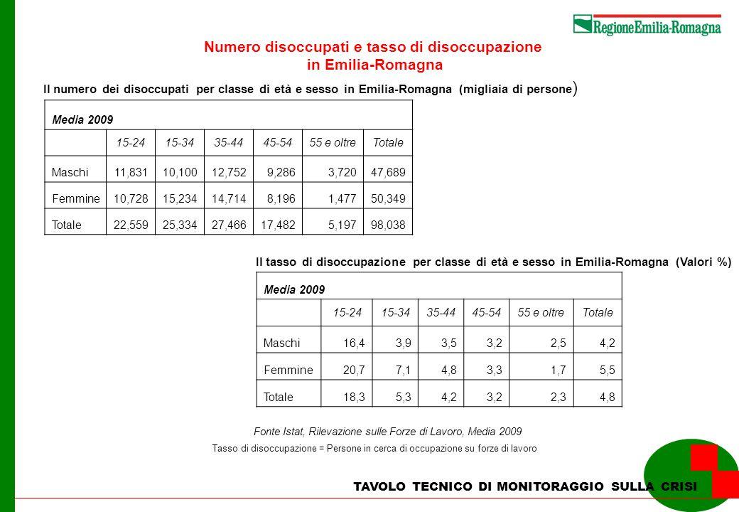 TAVOLO TECNICO DI MONITORAGGIO SULLA CRISI Numero disoccupati e tasso di disoccupazione in Emilia-Romagna Media 2009 15-2415-3435-4445-5455 e oltreTot