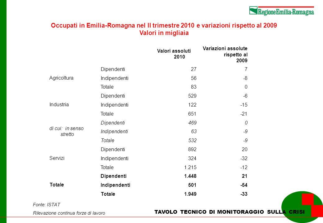 TAVOLO TECNICO DI MONITORAGGIO SULLA CRISI Occupati in Emilia-Romagna nel II trimestre 2010 e variazioni rispetto al 2009 Valori in migliaia Valori as