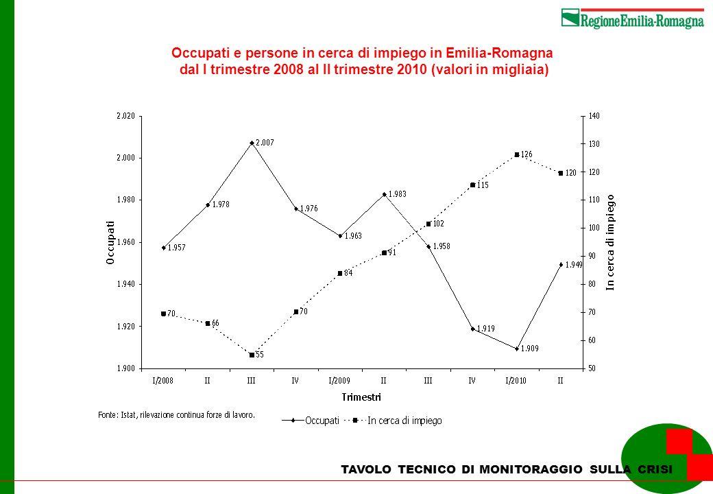 TAVOLO TECNICO DI MONITORAGGIO SULLA CRISI Occupati e persone in cerca di impiego in Emilia-Romagna dal I trimestre 2008 al II trimestre 2010 (valori