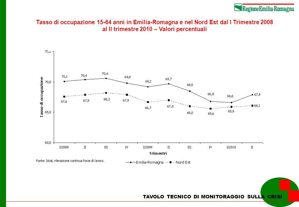 TAVOLO TECNICO DI MONITORAGGIO SULLA CRISI Tasso di occupazione 15-64 anni in Emilia-Romagna e nel Nord Est dal I Trimestre 2008 al II trimestre 2010