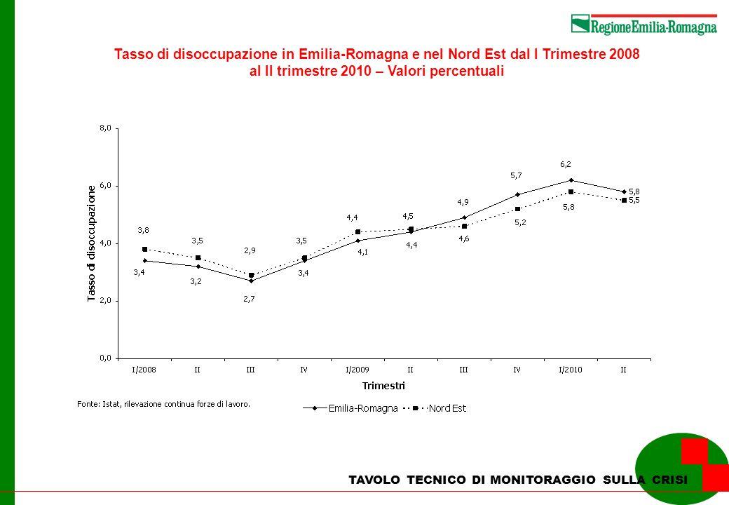 TAVOLO TECNICO DI MONITORAGGIO SULLA CRISI Tasso di disoccupazione in Emilia-Romagna e nel Nord Est dal I Trimestre 2008 al II trimestre 2010 – Valori