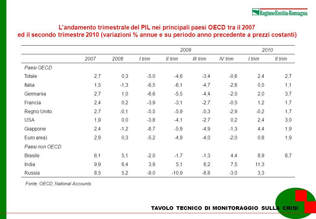 TAVOLO TECNICO DI MONITORAGGIO SULLA CRISI 2008200920102011 Prodotto interno lordo-1,0-5,61,71,4 Domanda interna-1,5-3,30,50,7 - Spese per consumi delle famiglie-1,0-1,20,50,6 - Spese per consumi AAPP e ISP0,60,5-0,1-0,5 - Investimenti fissi lordi-4,2-12,21,12,0 Importazioni di beni verso l estero-7,0-20,0-6,74,8 Esportazioni di beni verso l estero-2,4-23,16,77,0 Valore aggiunto a prezzi base-0,8-6,21,61,5 - Agricoltura4,72,81,6-0,2 - Industria-3,8-15,55,13,7 - Costruzioni-2,9-4,6-1,80,0 - Servizi0,6-2,60,60,8 Unità di lavoro0,6-2,1-1,70,7 - Agricoltura2,92,5-2,3-1,4 - Industria-1,6-4,3-7,21,2 - Costruzioni-1,3-4,91,2-0,3 - Servizi1,5-1,20,10,7 Reddito disponibile a prezzi correnti3,3-2,91,01,6 Il quadro macroeconomico regionale tra il 2008 ed il 2011 (variazioni % annue su valori concatenati, anno di riferimento = 2000) Fonte: Unioncamere Emilia-Romagna e Prometeia Scenari per le Economie Locali, Settembre 2010.