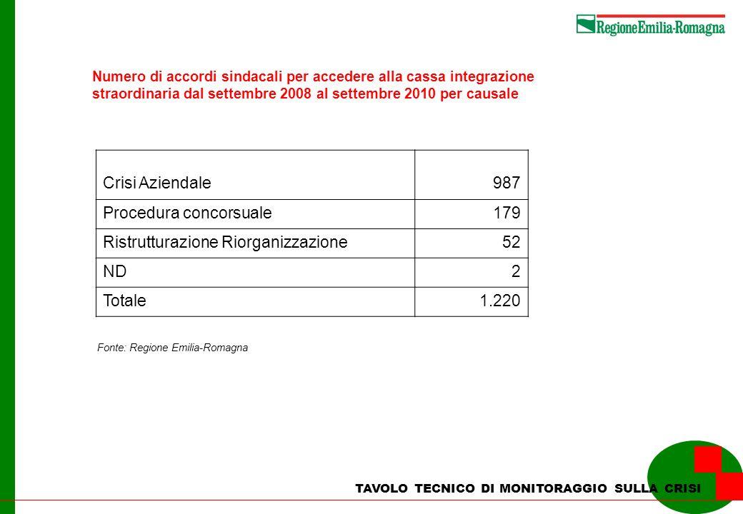 TAVOLO TECNICO DI MONITORAGGIO SULLA CRISI Numero di accordi sindacali per accedere alla cassa integrazione straordinaria dal settembre 2008 al settem