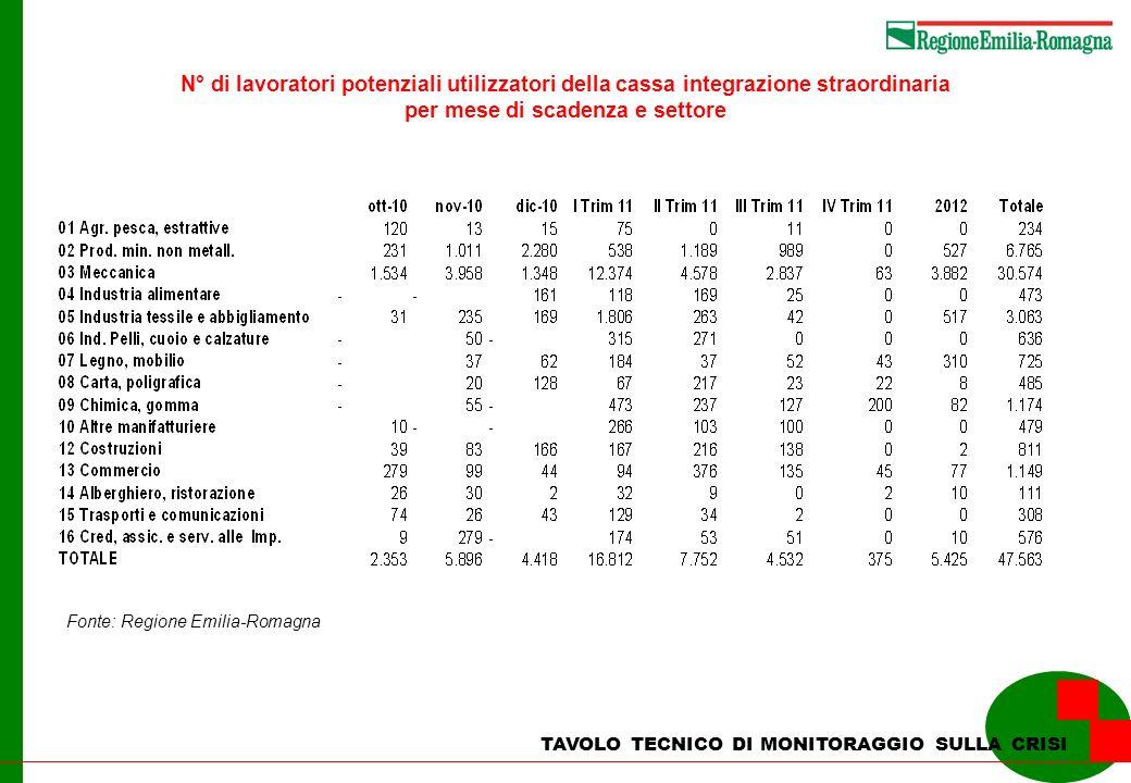 TAVOLO TECNICO DI MONITORAGGIO SULLA CRISI N° di lavoratori potenziali utilizzatori della cassa integrazione straordinaria per mese di scadenza e sett