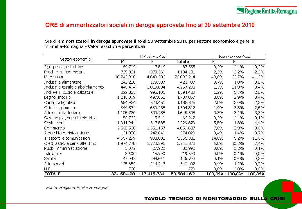 TAVOLO TECNICO DI MONITORAGGIO SULLA CRISI Fonte: Regione Emilia-Romagna ORE di ammortizzatori sociali in deroga approvate fino al 30 settembre 2010