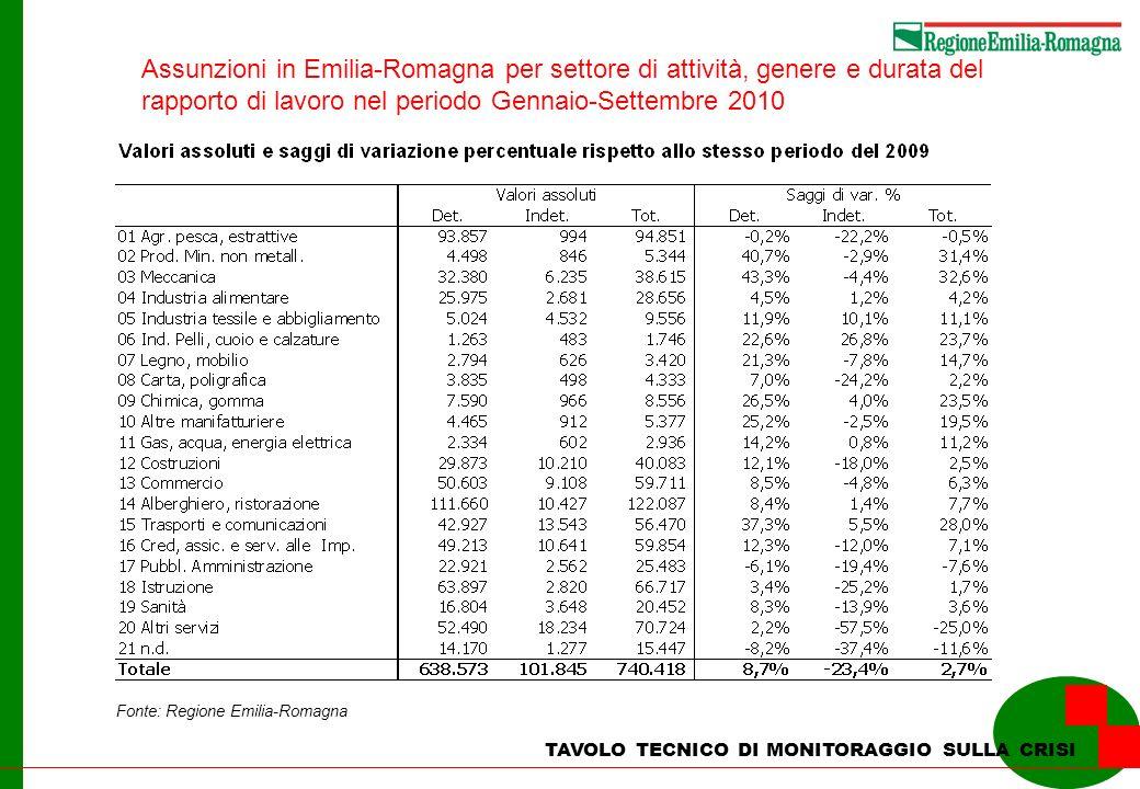 TAVOLO TECNICO DI MONITORAGGIO SULLA CRISI Fonte: Regione Emilia-Romagna Assunzioni in Emilia-Romagna per settore di attività, genere e durata del rap