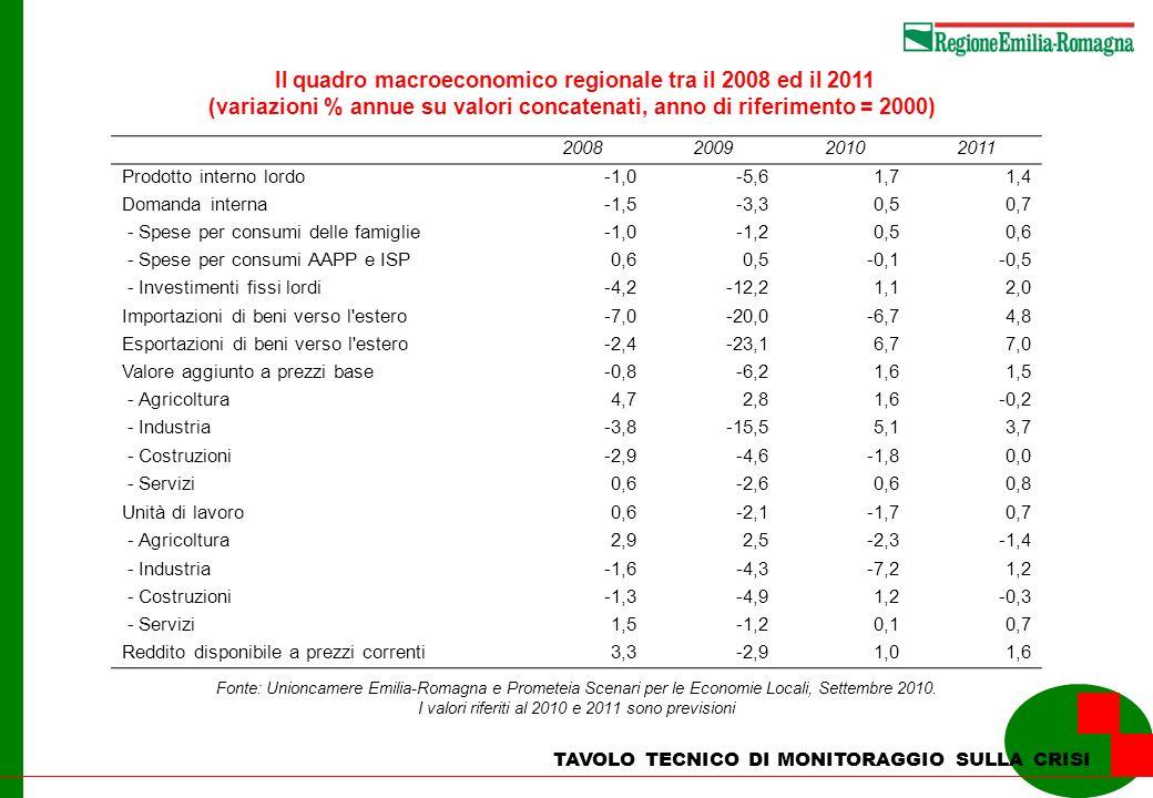 La dinamica imprenditoriale in Emilia-Romagna nellindustria manifatturiera nel secondo trimestre 2010 TAVOLO TECNICO DI MONITORAGGIO SULLA CRISI Imprese attive al 30/06/10 IscritteCessate Saldo % (*) Prodotti alimentari, bevande e tabacco4.90228430,04 Prodotti tessili, abbigliamento, pelli e acc.7.977180237-0,44 Legno e prodotti in legno; carta e stampa4.48631410,00 Coke, prodotti chimici e articoli farmaceutici592260,85 Articoli in gomma e materie plastiche1.20516140,42 Altri prodotti lav.