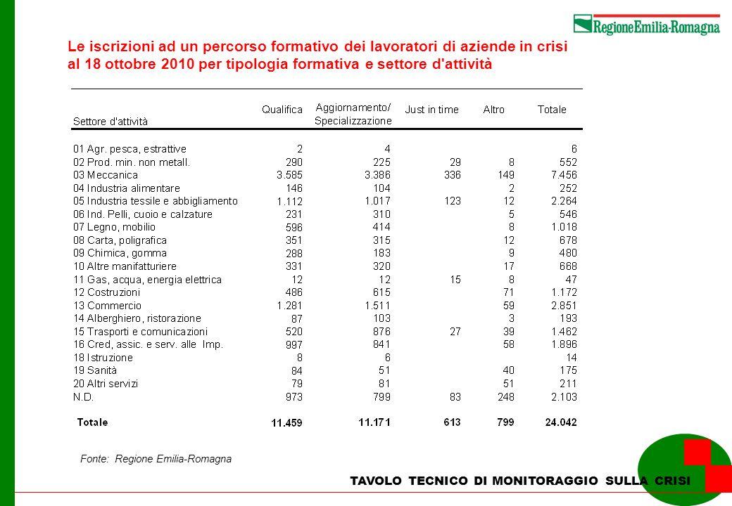 TAVOLO TECNICO DI MONITORAGGIO SULLA CRISI Le iscrizioni ad un percorso formativo dei lavoratori di aziende in crisi al 18 ottobre 2010 per tipologia