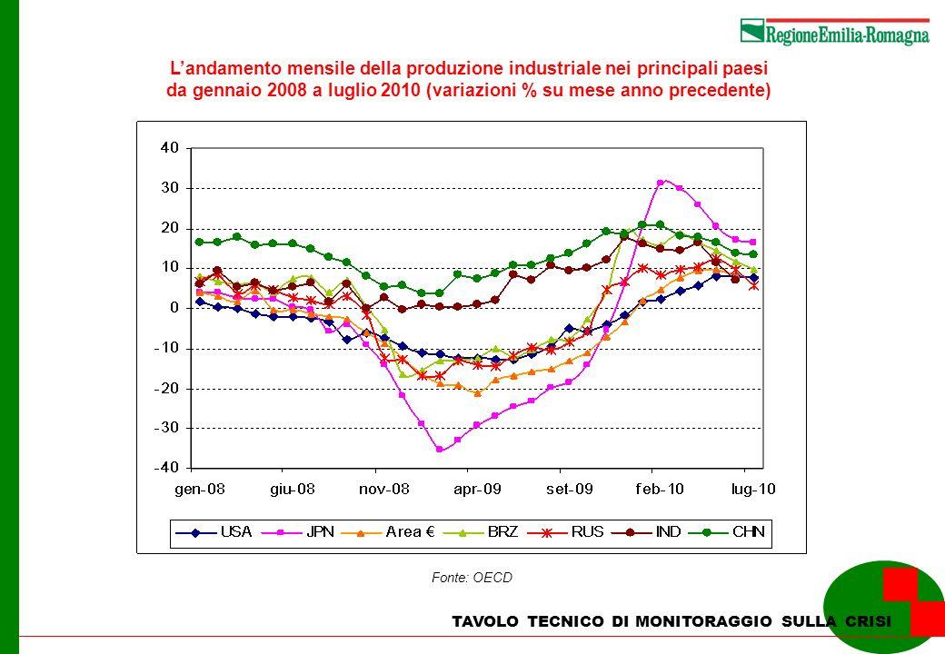 TAVOLO TECNICO DI MONITORAGGIO SULLA CRISI Landamento mensile della produzione industriale nei principali paesi da gennaio 2008 a luglio 2010 (variazi