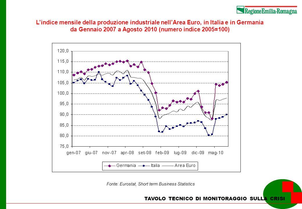 TAVOLO TECNICO DI MONITORAGGIO SULLA CRISI Lindice mensile degli ordinativi nellArea Euro, in Italia e in Germania da gennaio 2007 ad agosto 2010 (numero indice 2005=100) Fonte: Eurostat, Short term Business Statistics