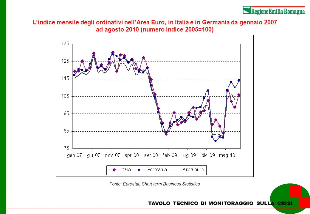 TAVOLO TECNICO DI MONITORAGGIO SULLA CRISI Lindice mensile degli ordinativi nellArea Euro, in Italia e in Germania da gennaio 2007 ad agosto 2010 (num