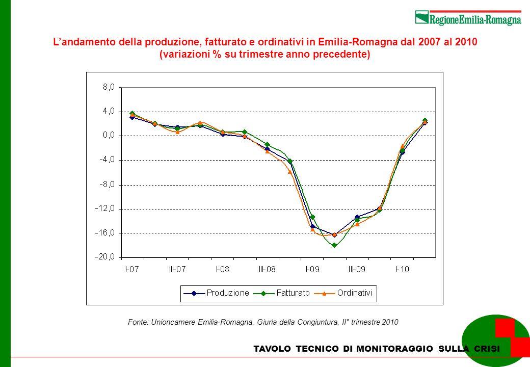 TAVOLO TECNICO DI MONITORAGGIO SULLA CRISI Landamento dellindustria regionale nel primo trimestre 2010 (Var % su trimestre anno precedente) ProduzioneFatturatoOrdinativi Mesi produzione assicurata Industria in senso stretto2,22,62,32,0 Industria alimentari e bevande-0,5-0,7-1,62,1 Ind.