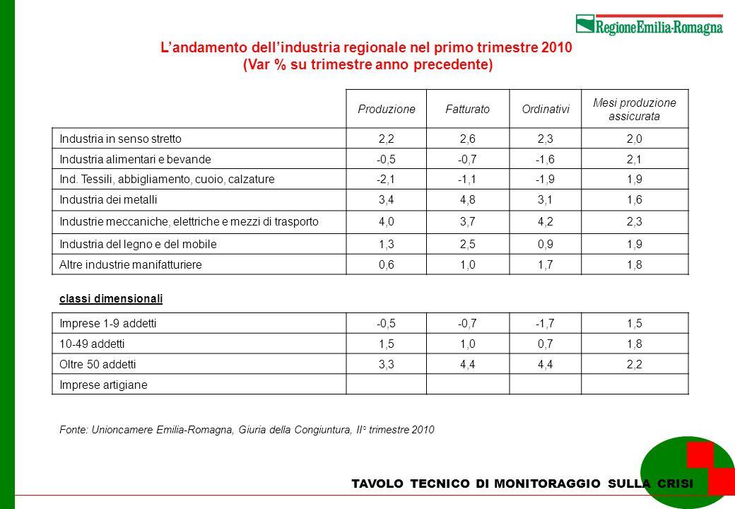 Le esportazioni verso lestero dellindustria manifatturiera nelle regioni italiane Periodo Gennaio - Giugno Milioni di euro Incidenza % sul totale nazionale 2009 Gen-Giu 2010 Gen-Giu 2009 Gen-Giu 2010 Gen-Giu Var % Piemonte14.09216.34110,310,616,0 Lombardia40.05343.96929,328,59,8 Veneto19.00921.19113,913,711,5 Emilia Romagna17.67119.67312,912,711,3 Toscana10.89912.4308,0 14,0 Nord Ovest56.88563.18341,740,911,1 Nord Est22.04522.98732,832,04,3 Centro21.51924.68415,816,014,7 Sud9.71211.1537,17,214,8 Totale136.487154.480100,0 13,2 Fonte: ISTAT, Coeweb TAVOLO TECNICO DI MONITORAGGIO SULLA CRISI