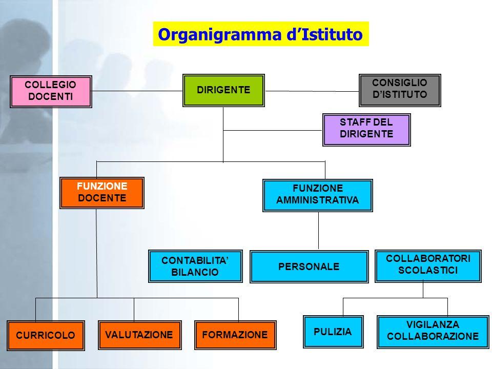 COLLEGIO DOCENTI CONSIGLIO DISTITUTO DIRIGENTE STAFF DEL DIRIGENTE FUNZIONE DOCENTE FUNZIONE AMMINISTRATIVA CONTABILITA BILANCIO PERSONALE COLLABORATO