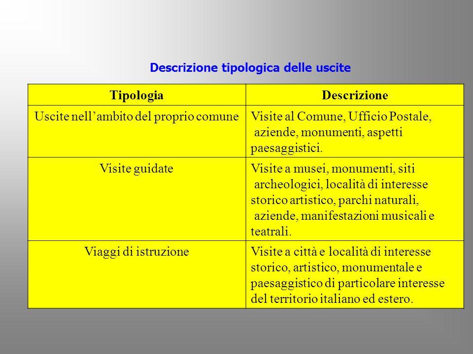 Descrizione tipologica delle uscite TipologiaDescrizione Uscite nellambito del proprio comuneVisite al Comune, Ufficio Postale, aziende, monumenti, as