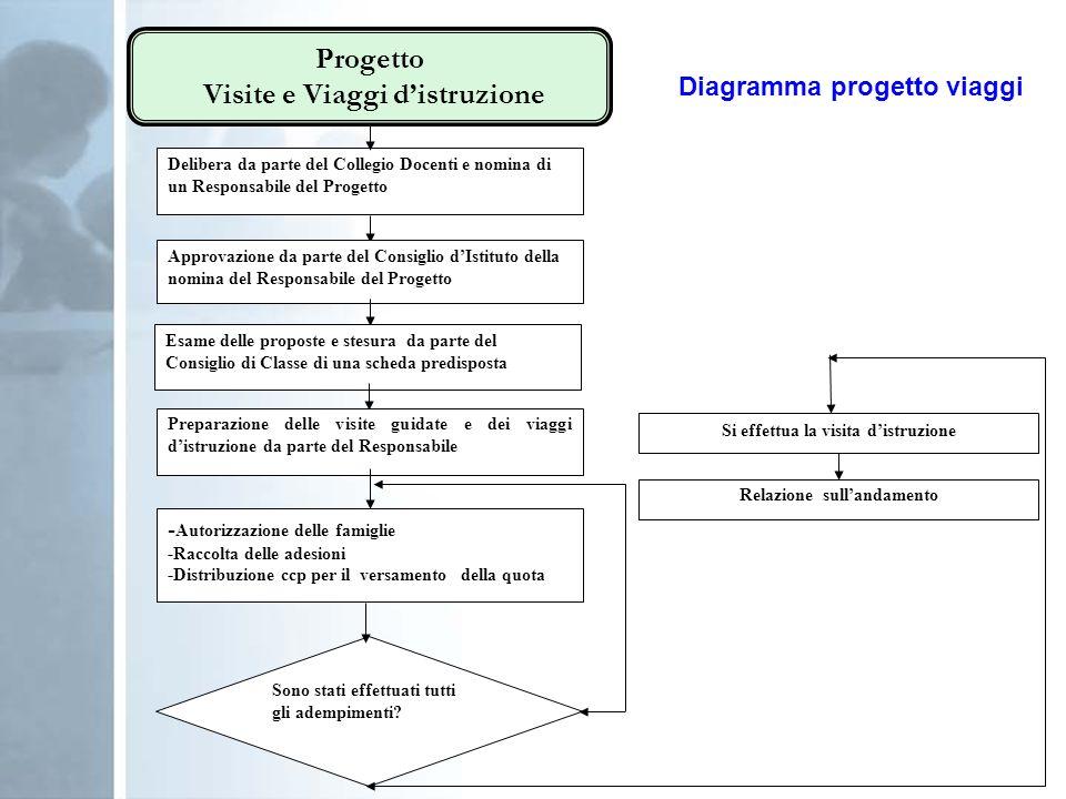 Diagramma progetto viaggi Progetto Visite e Viaggi distruzione Delibera da parte del Collegio Docenti e nomina di un Responsabile del Progetto Approva