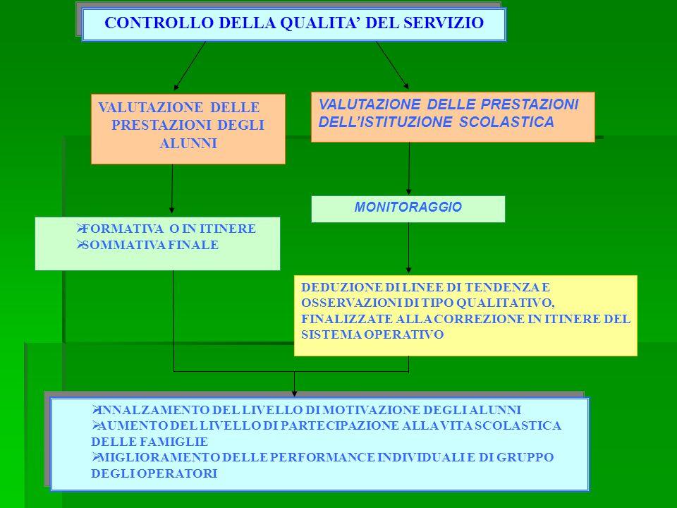 CONTROLLO DELLA QUALITA DEL SERVIZIO CONTROLLO DELLA QUALITA DEL SERVIZIO VALUTAZIONE DELLE PRESTAZIONI DEGLI ALUNNI VALUTAZIONE DELLE PRESTAZIONI DEL