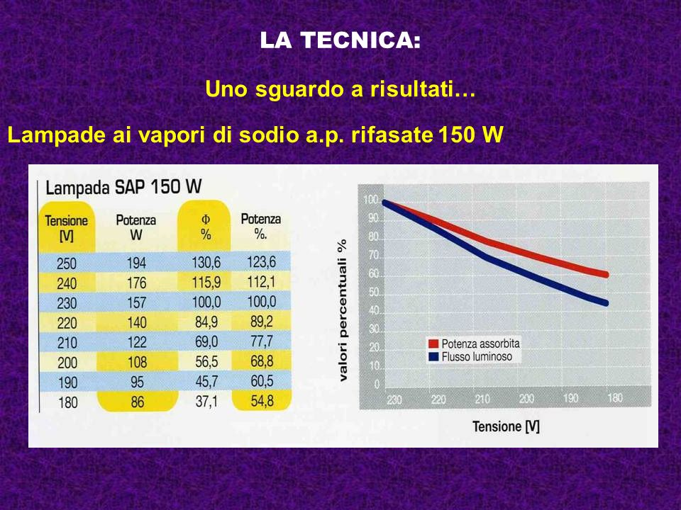 LA TECNICA: Uno sguardo a risultati… Lampade ai vapori di sodio a.p. rifasate 150 W