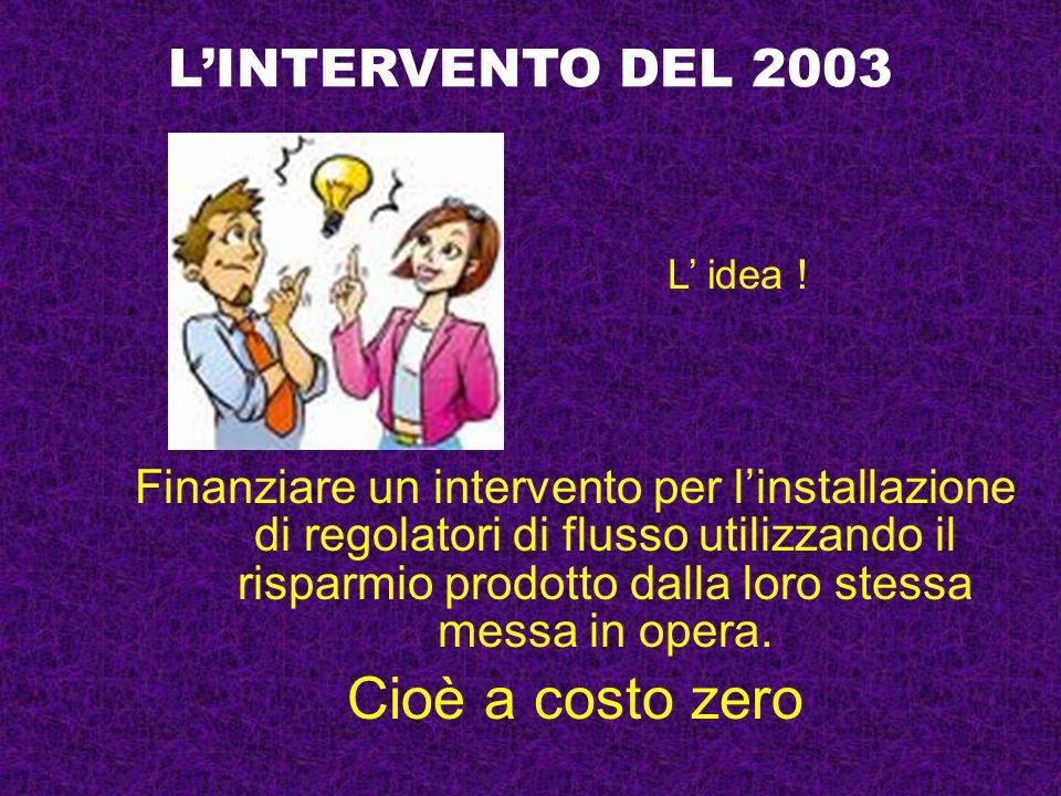 LINTERVENTO DEL 2003 Finanziare un intervento per linstallazione di regolatori di flusso utilizzando il risparmio prodotto dalla loro stessa messa in