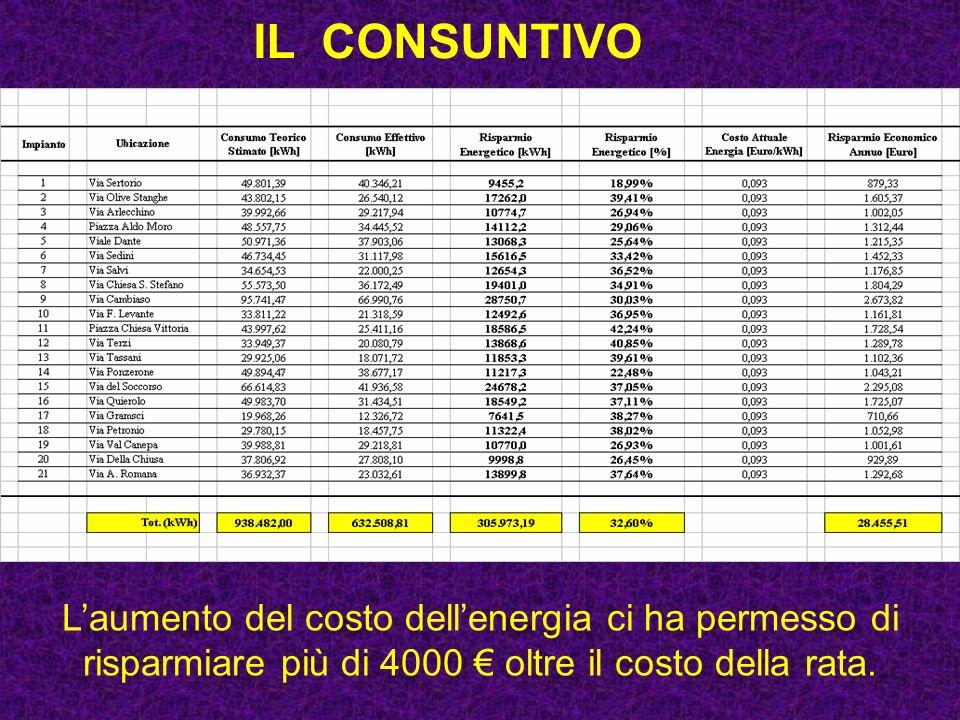IL CONSUNTIVO Laumento del costo dellenergia ci ha permesso di risparmiare più di 4000 oltre il costo della rata.