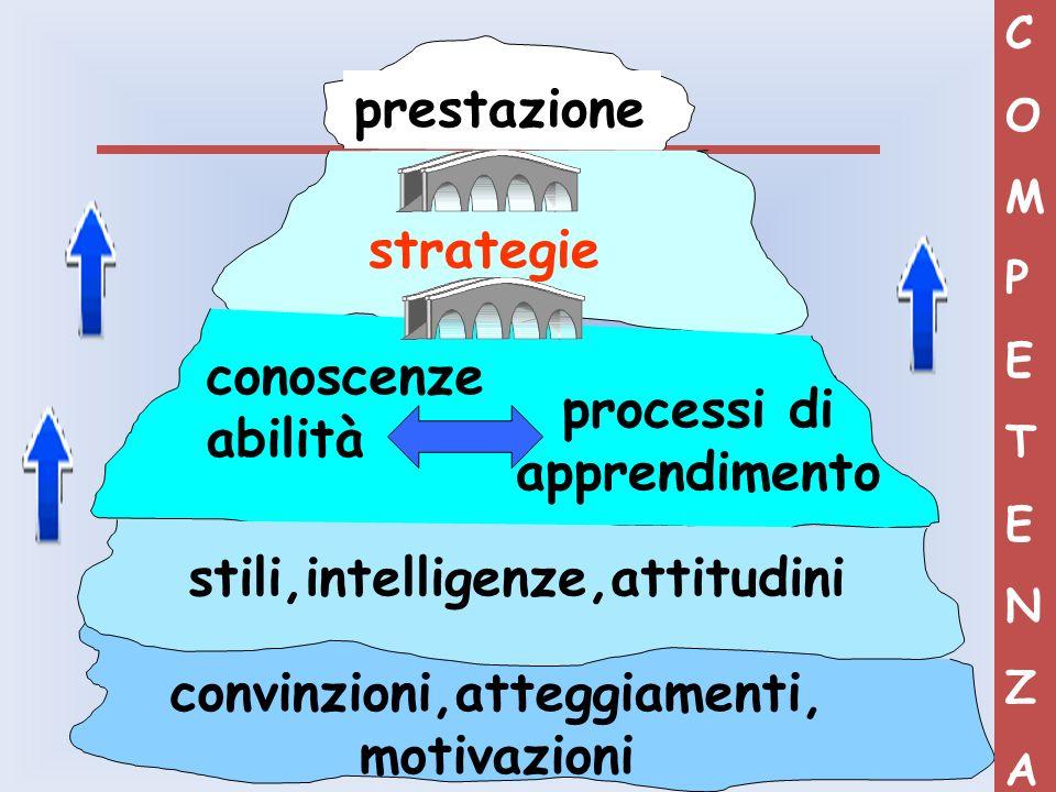 prestazione strategie processi di apprendimento stili,intelligenze,attitudini convinzioni,atteggiamenti, motivazioni conoscenze abilità COMPETENZACOMP