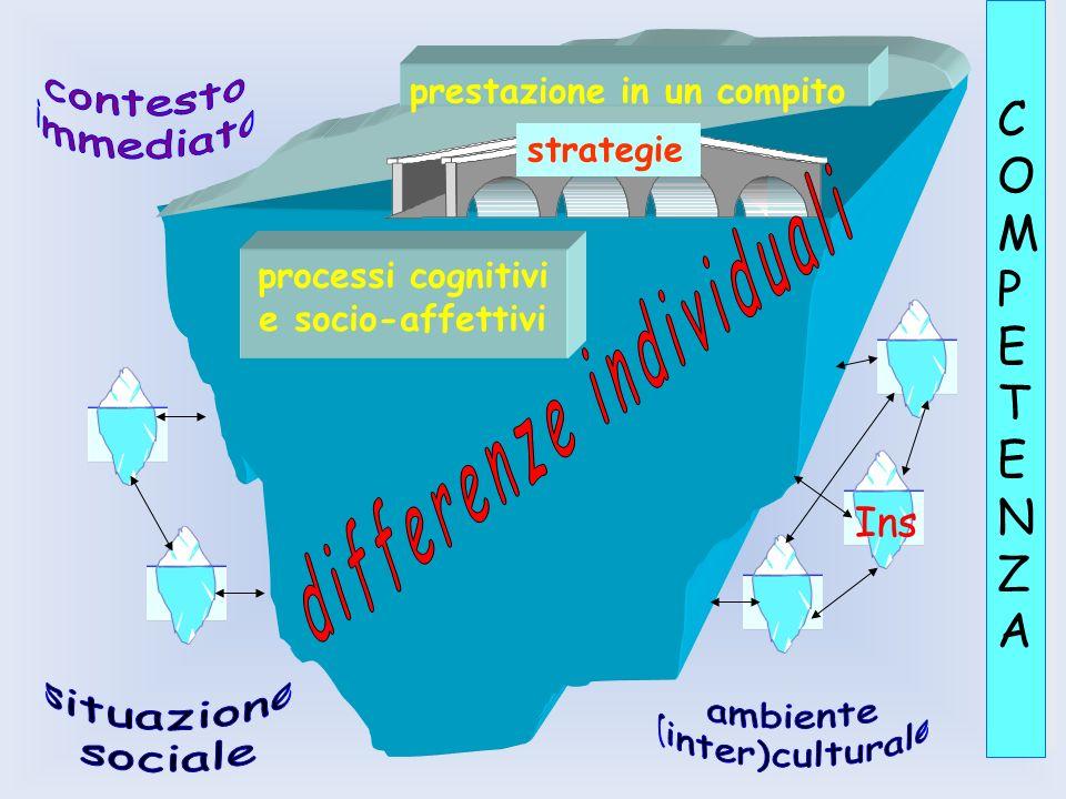 prestazione in un compito strategie COMPETENZACOMPETENZA COMPETENZACOMPETENZA processi cognitivi e socio-affettivi Ins