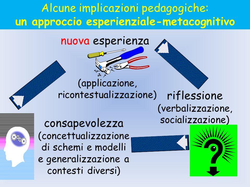 esperienza riflessione (verbalizzazione, socializzazione) consapevolezza (concettualizzazione di schemi e modelli e generalizzazione a contesti divers