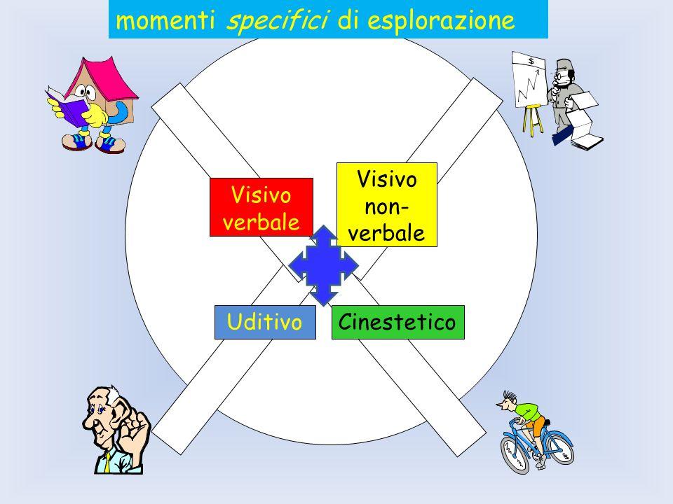 Visivo non- verbale CinesteticoUditivo Visivo verbale momenti specifici di esplorazione