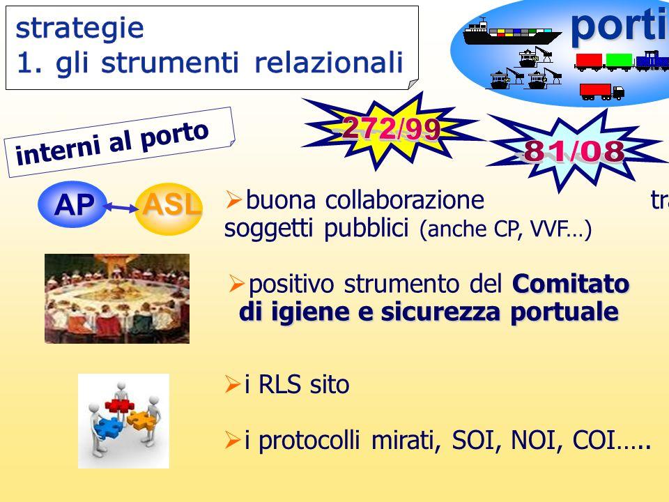 porti AP ASL buona collaborazione tra soggetti pubblici (anche CP, VVF…) Comitato di igiene e sicurezza portuale positivo strumento del Comitato di ig
