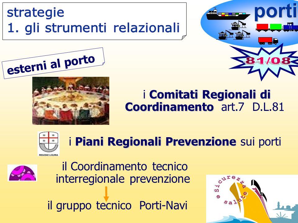 porti Comitati Regionali di Coordinamento i Comitati Regionali di Coordinamento art.7 D.L.81 esterni al porto Piani Regionali Prevenzione i Piani Regi