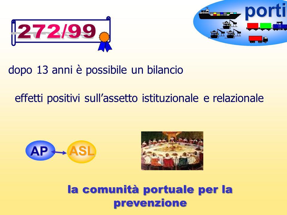porti dopo 13 anni è possibile un bilancio effetti positivi sullassetto istituzionale e relazionale AP ASL la comunità portuale per la prevenzione