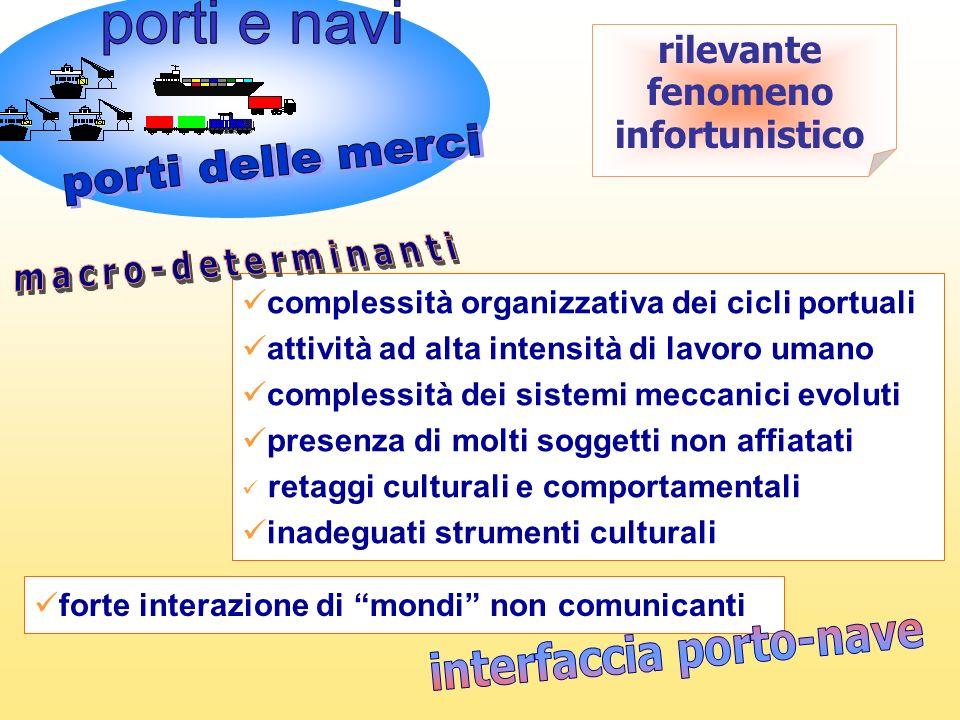 Pacchetti informativi-formativi sul rischio infortunistico portuale 2.