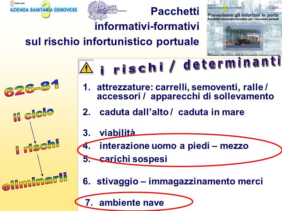 Pacchetti informativi-formativi sul rischio infortunistico portuale 2. caduta dallalto / caduta in mare 3. viabilità 4. interazione uomo a piedi – mez