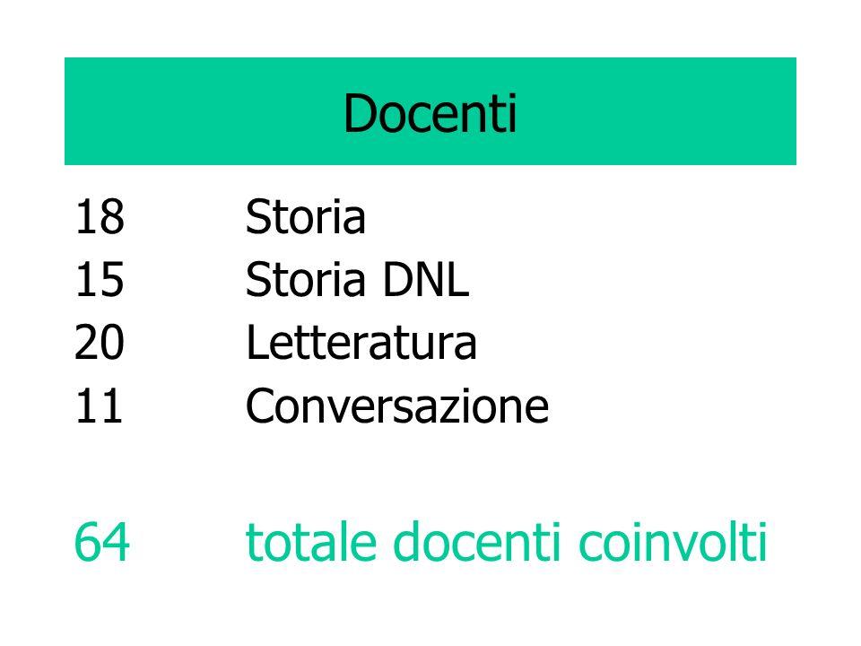 Docenti 18 Storia 15 Storia DNL 20 Letteratura 11Conversazione 64totale docenti coinvolti