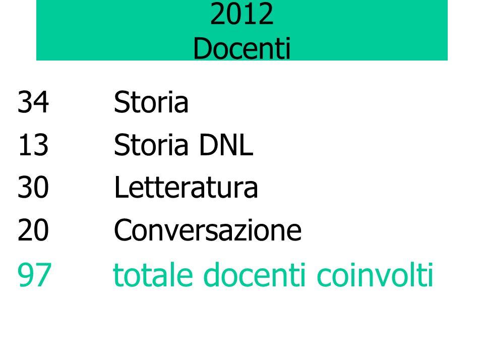 2012 Docenti 34 Storia 13 Storia DNL 30 Letteratura 20 Conversazione 97 totale docenti coinvolti