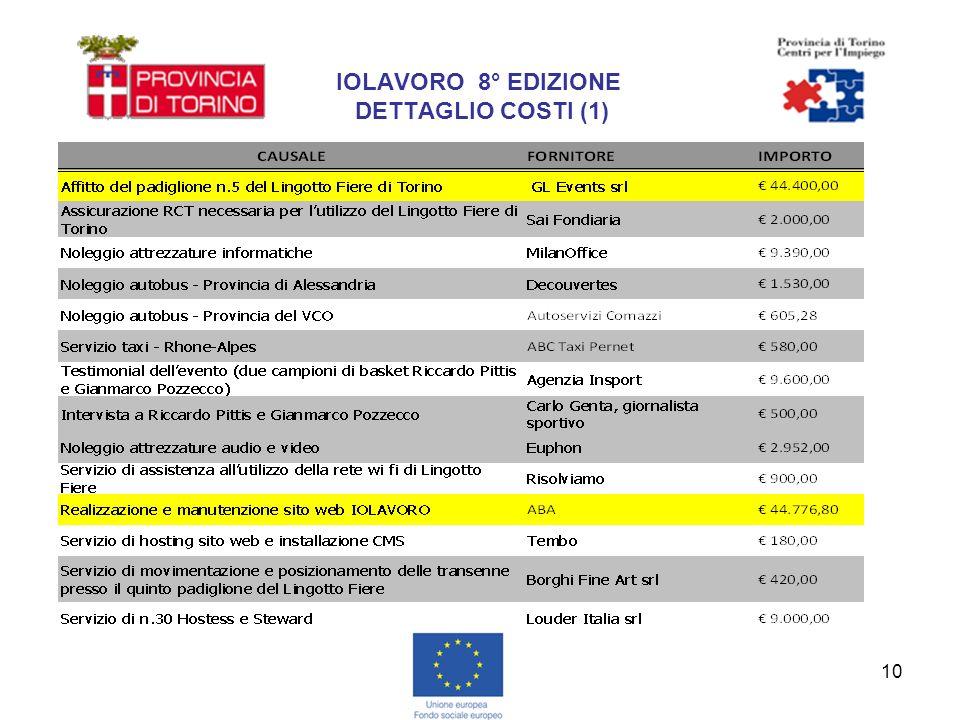 10 IOLAVORO 8° EDIZIONE DETTAGLIO COSTI (1)