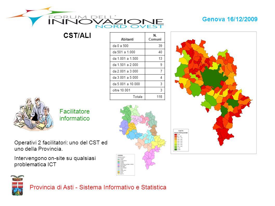 Genova 16/12/2009 Provincia di Asti - Sistema Informativo e Statistica CST/ALI Facilitatore informatico Operativi 2 facilitatori: uno del CST ed uno d