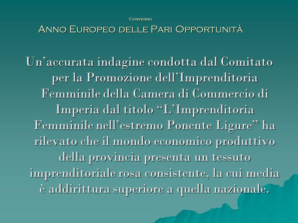Convegno Anno Europeo delle Pari Opportunità Lindagine qualitativa e quantitativa sulla situazione dellimprenditoria in rosa in provincia di Imperia è stata effettuata su un campione di 154 questionari.