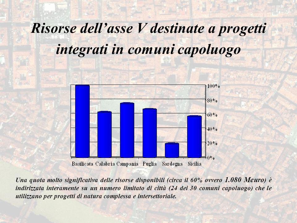 Risorse dellasse V destinate a progetti integrati in comuni capoluogo Una quota molto significativa delle risorse disponibili (circa il 60% ovvero 1.0