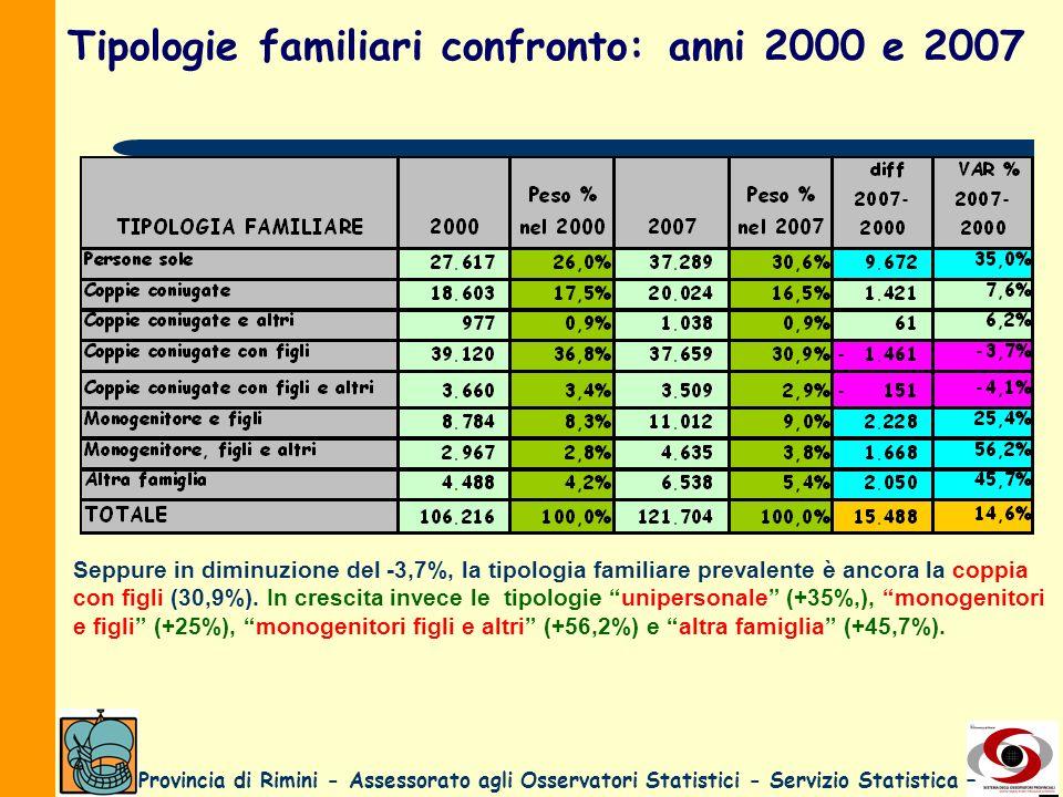 Provincia di Rimini - Assessorato agli Osservatori Statistici - Servizio Statistica – Tipologie familiari confronto: anni 2000 e 2007 Seppure in dimin