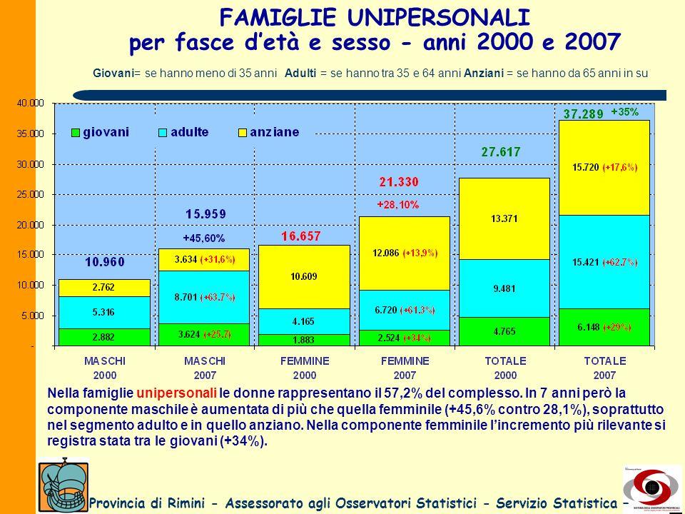 Provincia di Rimini - Assessorato agli Osservatori Statistici - Servizio Statistica – FAMIGLIE UNIPERSONALI per fasce detà e sesso - anni 2000 e 2007