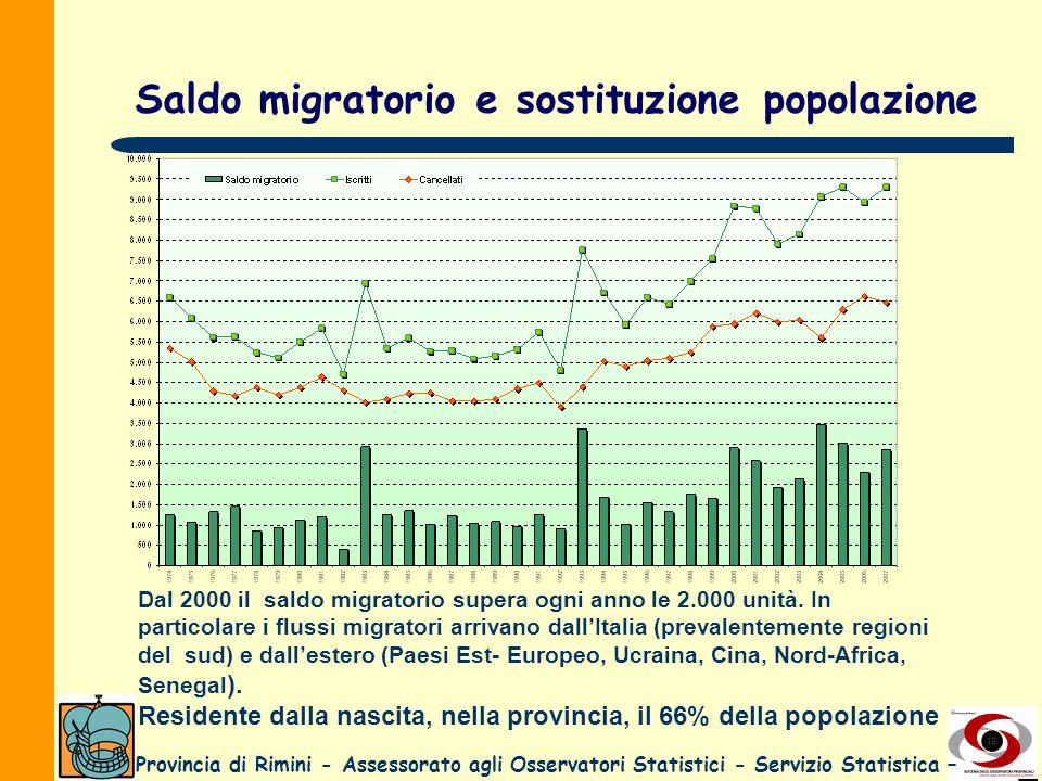 Provincia di Rimini - Assessorato agli Osservatori Statistici - Servizio Statistica – Saldo migratorio e sostituzione popolazione Dal 2000 il saldo mi