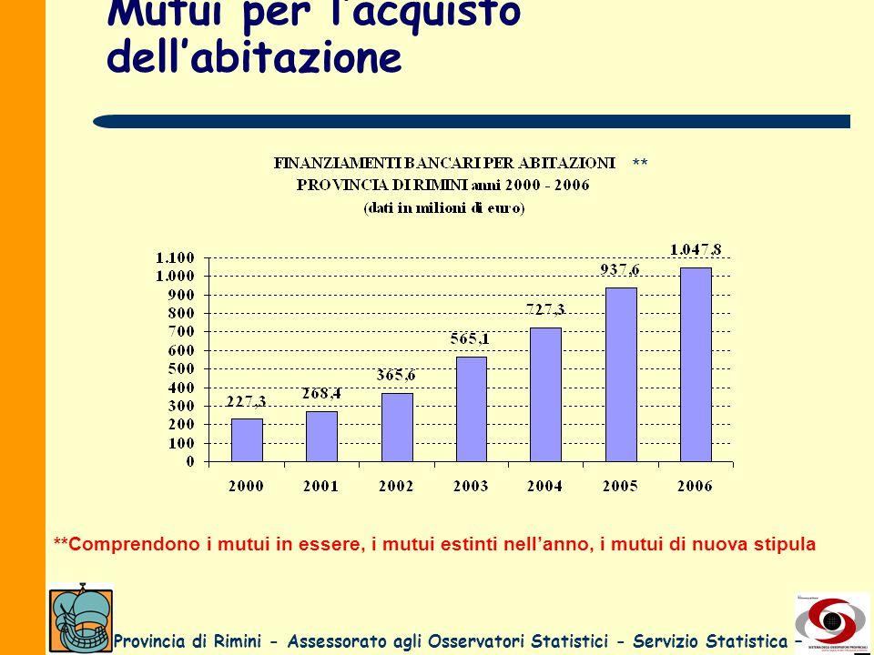 Provincia di Rimini - Assessorato agli Osservatori Statistici - Servizio Statistica – Mutui per lacquisto dellabitazione **Comprendono i mutui in esse
