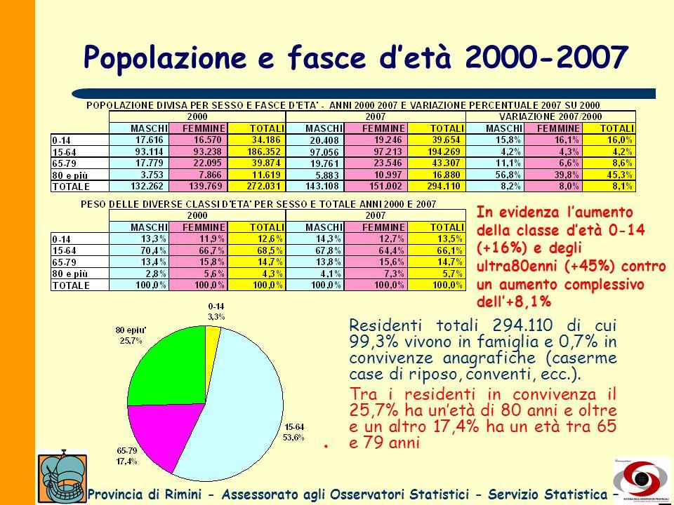 Provincia di Rimini - Assessorato agli Osservatori Statistici - Servizio Statistica – Popolazione e fasce detà 2000-2007. Residenti totali 294.110 di