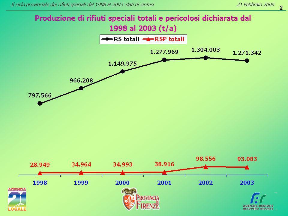 3 Produzione di rifiuti speciali totali dichiarata dal 1998 al 2003 per origine dei rifiuti (t/a) Il ciclo provinciale dei rifiuti speciali dal 1998 al 2003: dati di sintesi21 Febbraio 2006
