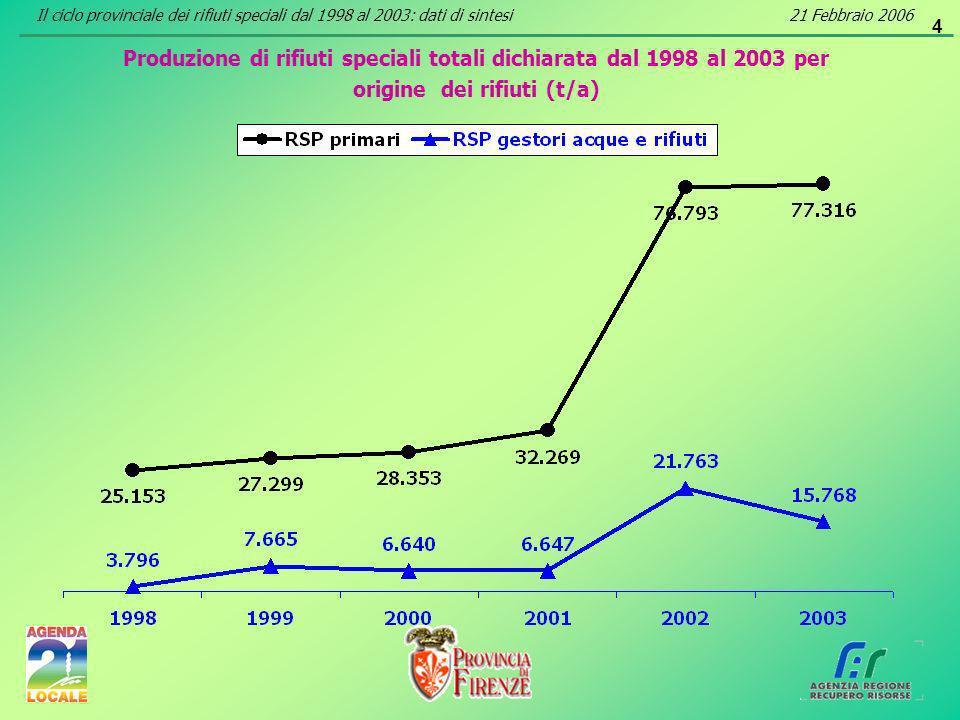 4 Produzione di rifiuti speciali totali dichiarata dal 1998 al 2003 per origine dei rifiuti (t/a) Il ciclo provinciale dei rifiuti speciali dal 1998 al 2003: dati di sintesi21 Febbraio 2006